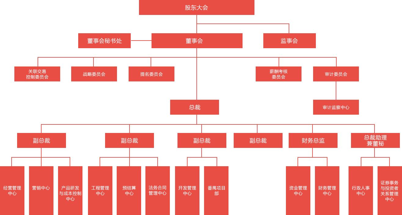 广州粤泰集团股份有限公司组织机构图如下